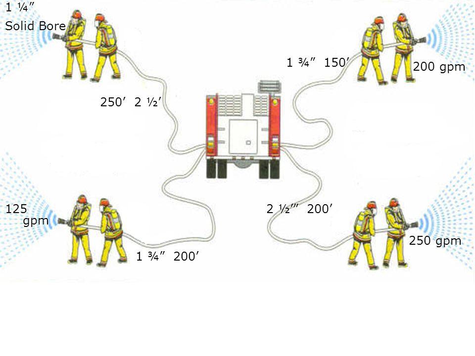 1 ¼ Solid Bore 1 ¾ 150' 200 gpm 250' 2 ½' 125 gpm 2 ½' 200' 250 gpm 1 ¾ 200'