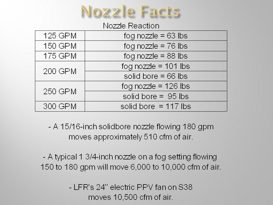 Nozzle Facts