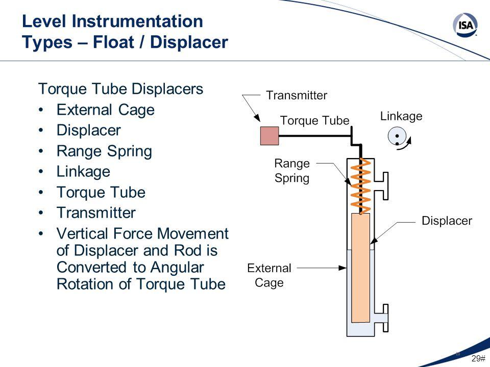 Level Instrumentation Types – Float / Displacer