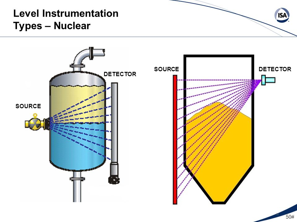 Level Instrumentation Types – Nuclear
