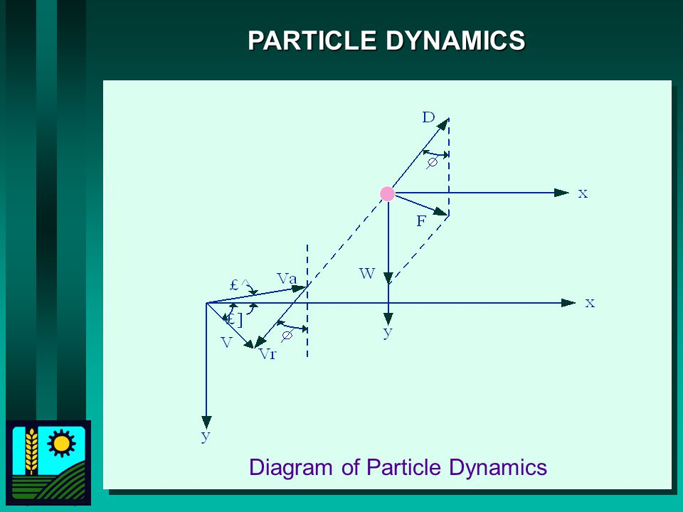 Diagram of Particle Dynamics