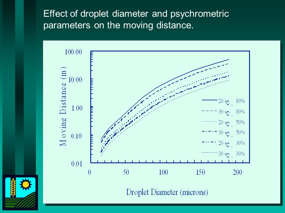 Effect of droplet diameter and psychrometric parameters on the moving distance.