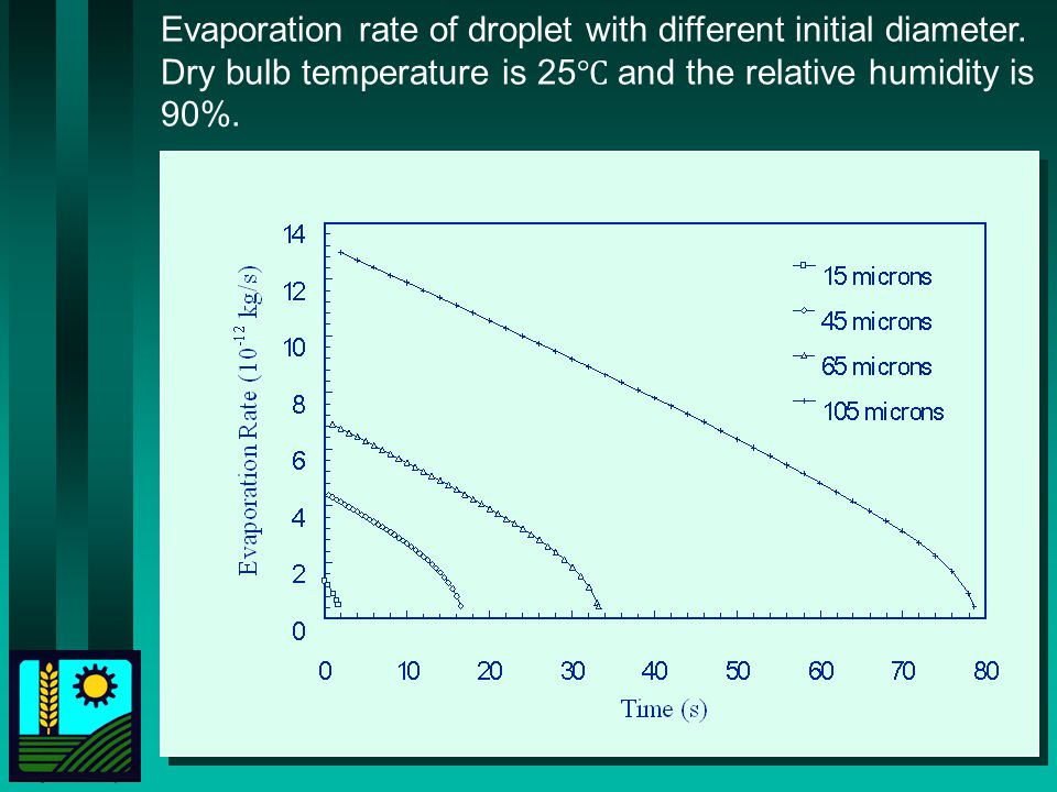 Evaporation rate of droplet with different initial diameter