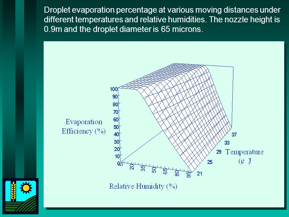 Droplet evaporation percentage at various moving distances under different temperatures and relative humidities.