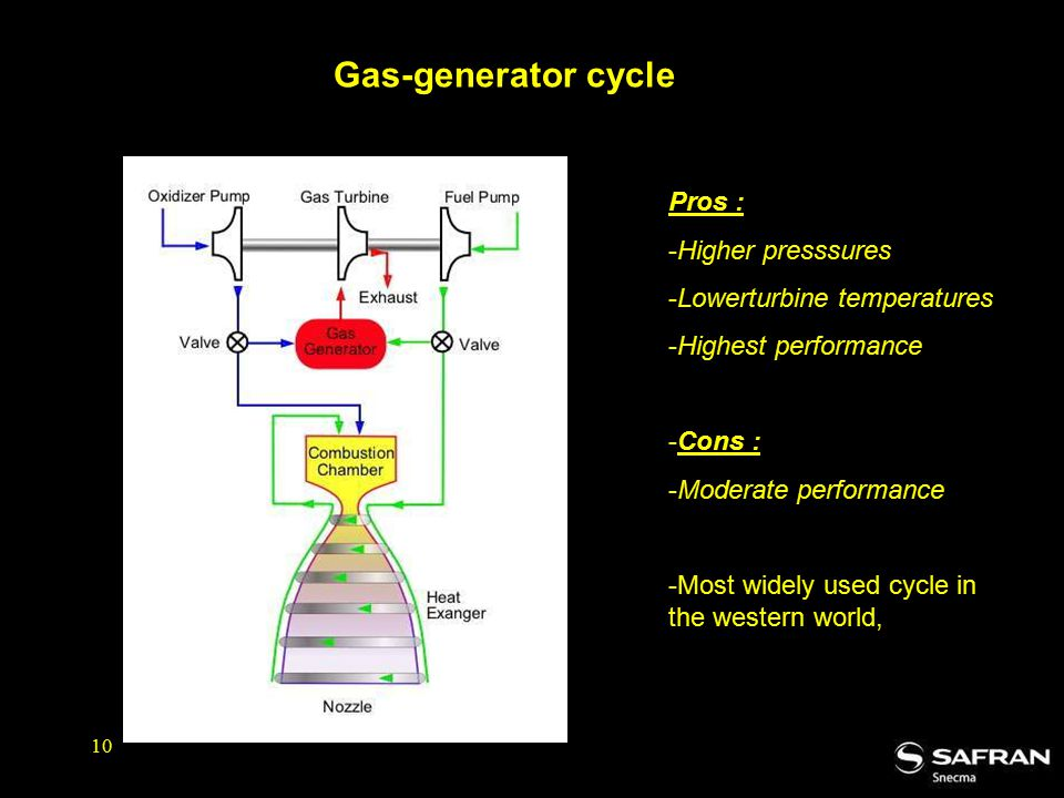 Gas-generator cycle Pros : Higher presssures Lowerturbine temperatures