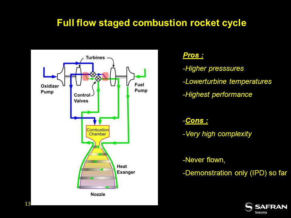 Full flow staged combustion rocket cycle