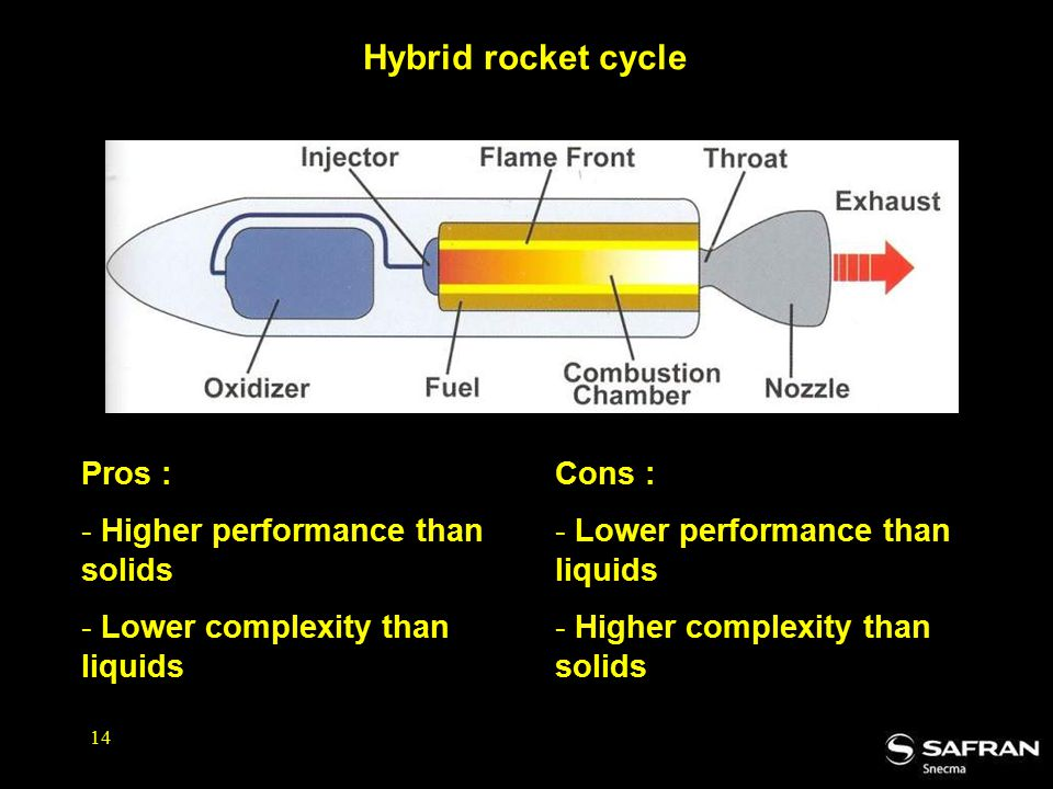 Hybrid rocket cycle Pros : Higher performance than solids
