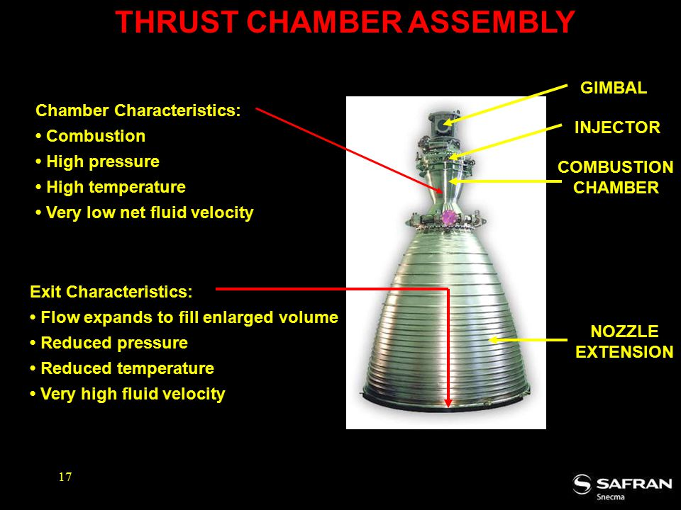 THRUST CHAMBER ASSEMBLY