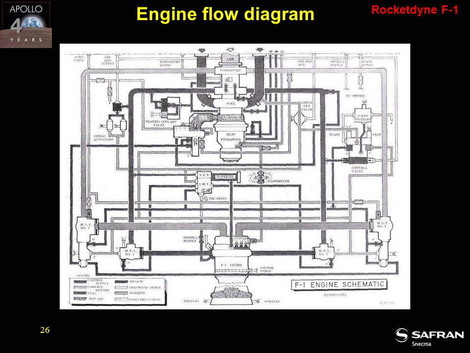 Engine flow diagram Rocketdyne F-1