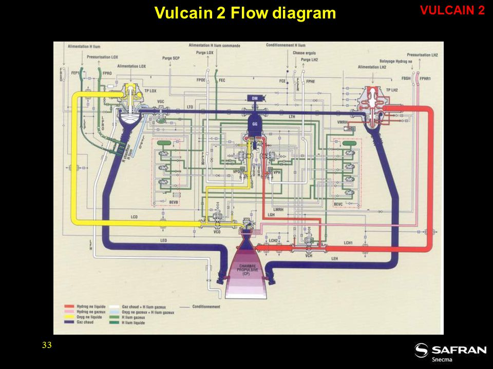 Vulcain 2 Flow diagram VULCAIN 2
