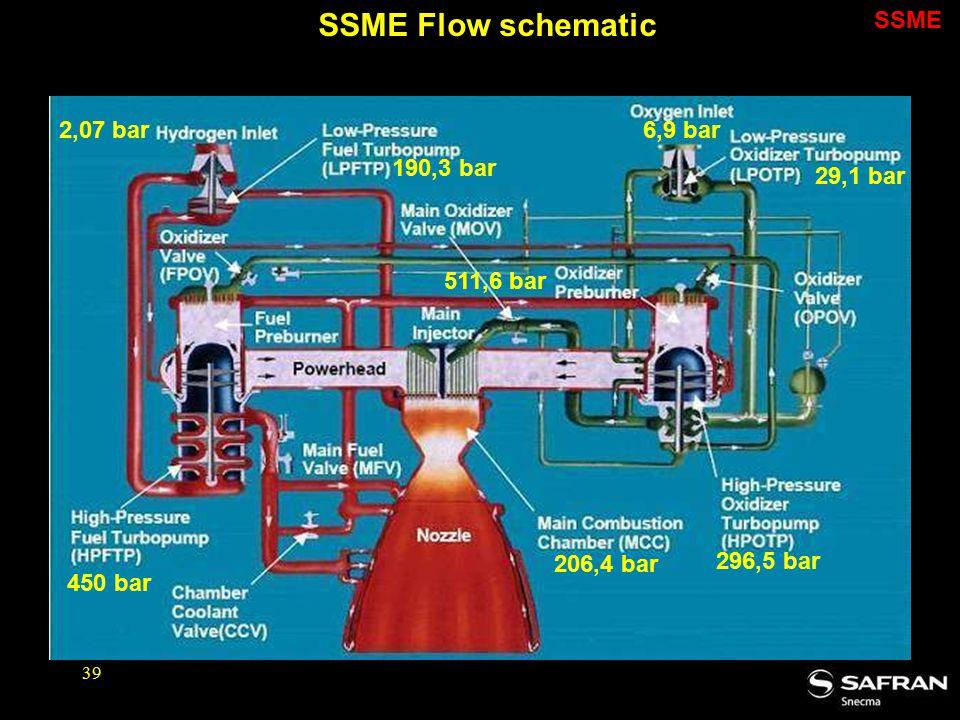 SSME Flow schematic SSME 2,07 bar 6,9 bar 190,3 bar 29,1 bar 511,6 bar