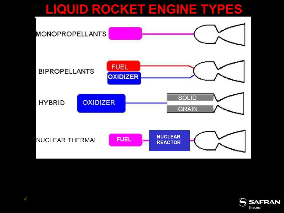 LIQUID ROCKET ENGINE TYPES