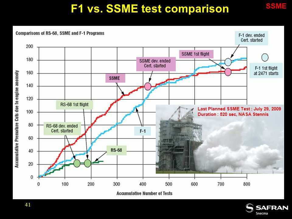 F1 vs. SSME test comparison