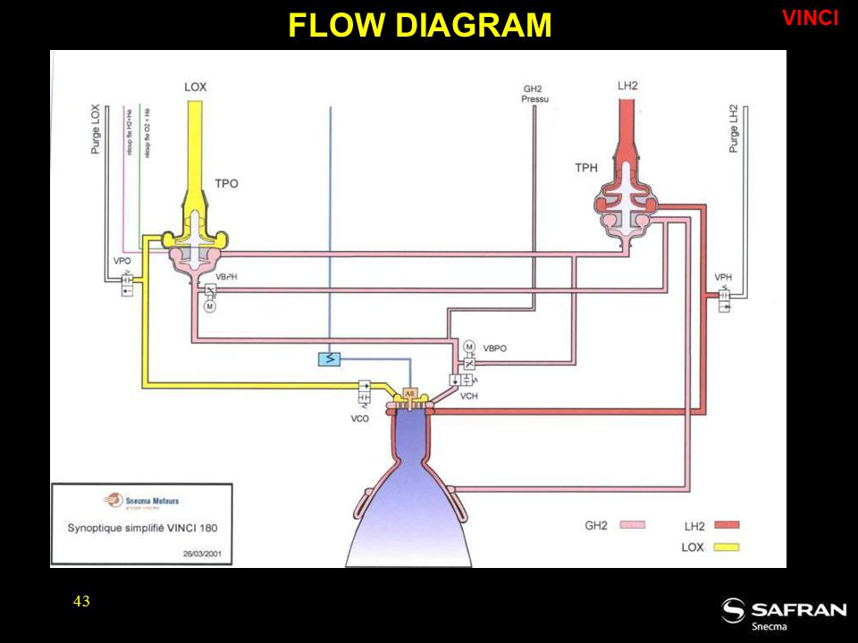 FLOW DIAGRAM VINCI