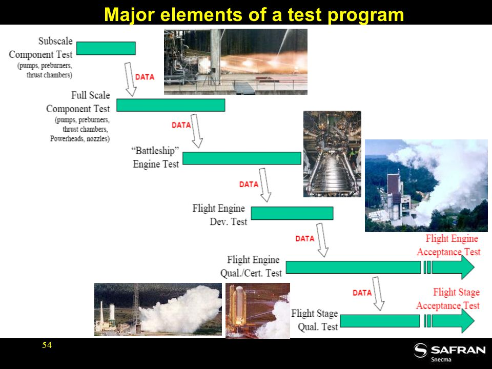 Major elements of a test program