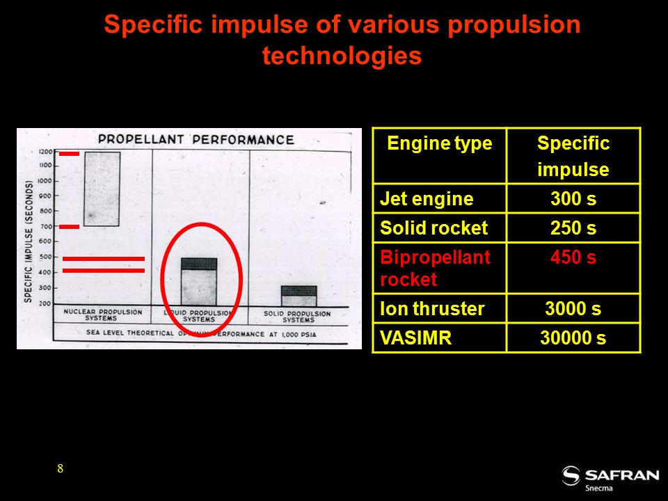 Specific impulse of various propulsion technologies