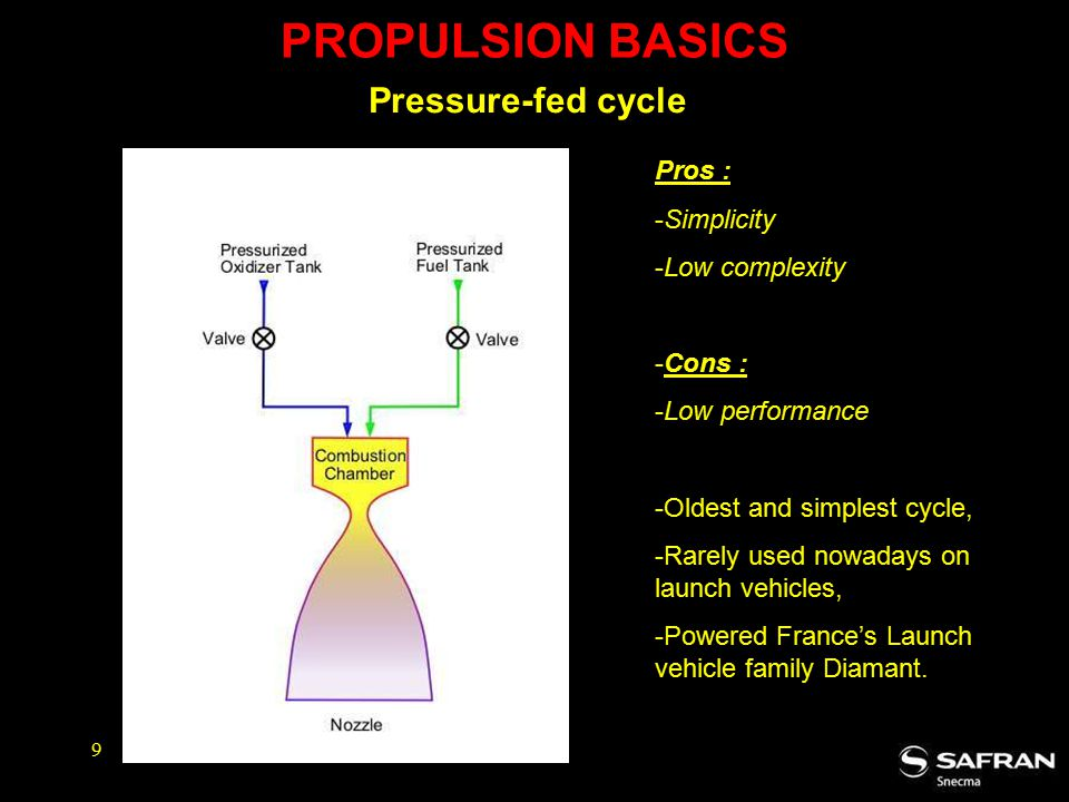 PROPULSION BASICS Pressure-fed cycle Pros : Simplicity Low complexity
