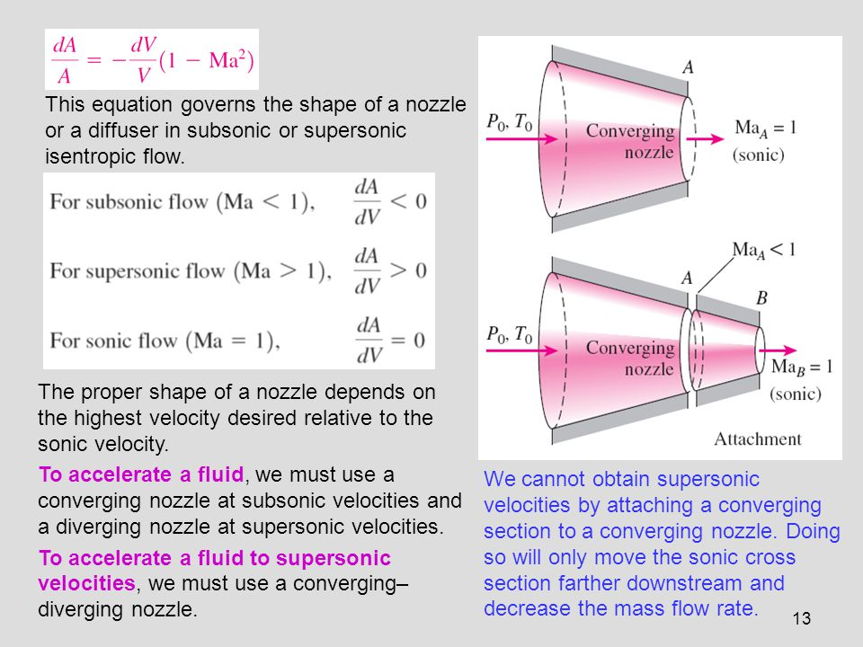 This equation governs the shape of a nozzle or a diffuser in subsonic or supersonic isentropic flow.