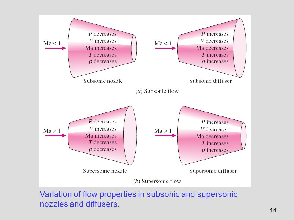 Variation of flow properties in subsonic and supersonic nozzles and diffusers.