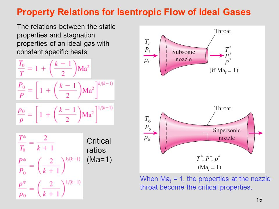 Property Relations for Isentropic Flow of Ideal Gases