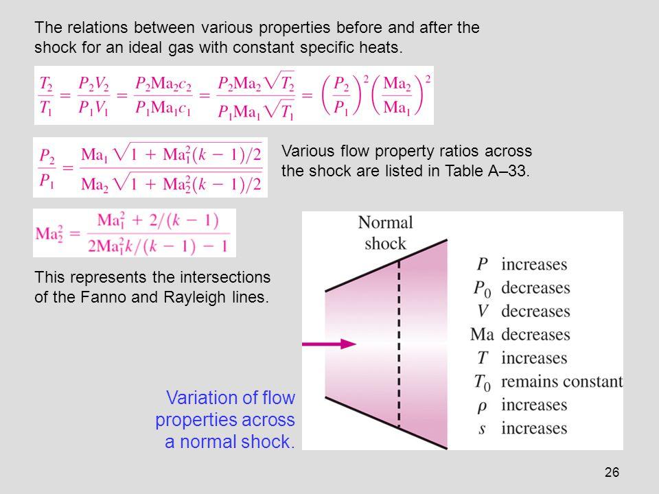 Variation of flow properties across a normal shock.