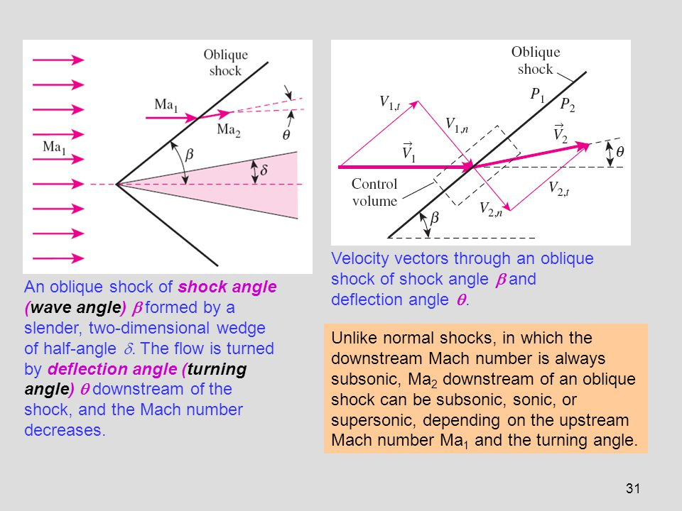 Velocity vectors through an oblique shock of shock angle  and deflection angle .