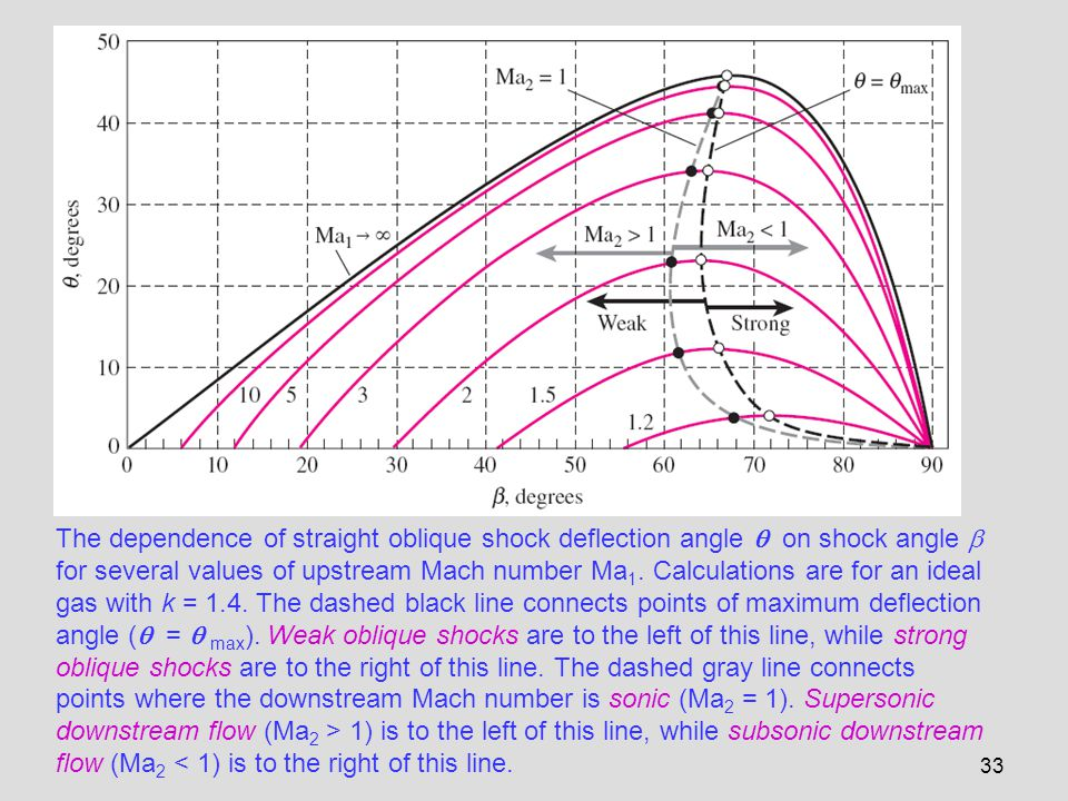 The dependence of straight oblique shock deflection angle  on shock angle  for several values of upstream Mach number Ma1.