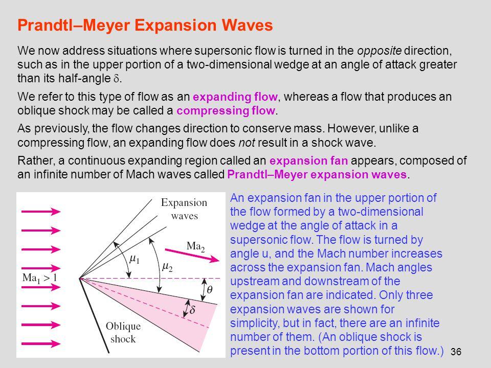 Prandtl–Meyer Expansion Waves