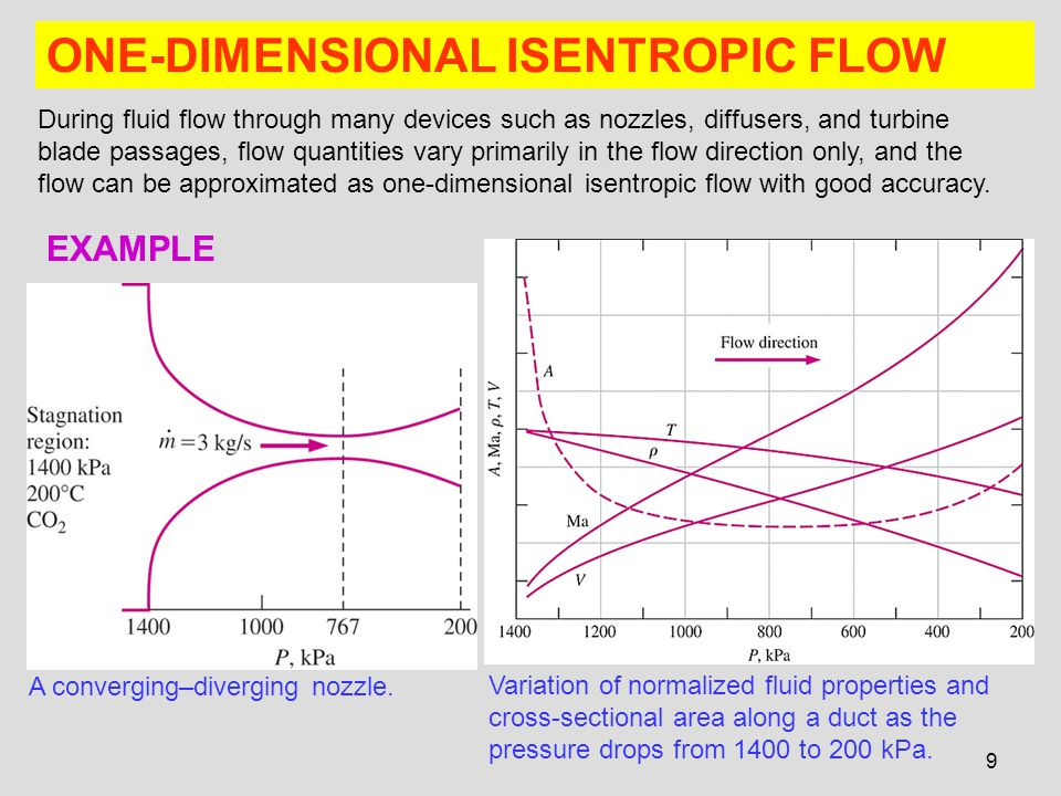 ONE-DIMENSIONAL ISENTROPIC FLOW
