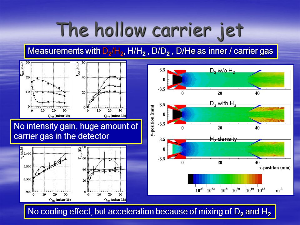 The hollow carrier jet Measurements with D2/H2, H/H2 , D/D2 , D/He as inner / carrier gas. D2 w/o H2.
