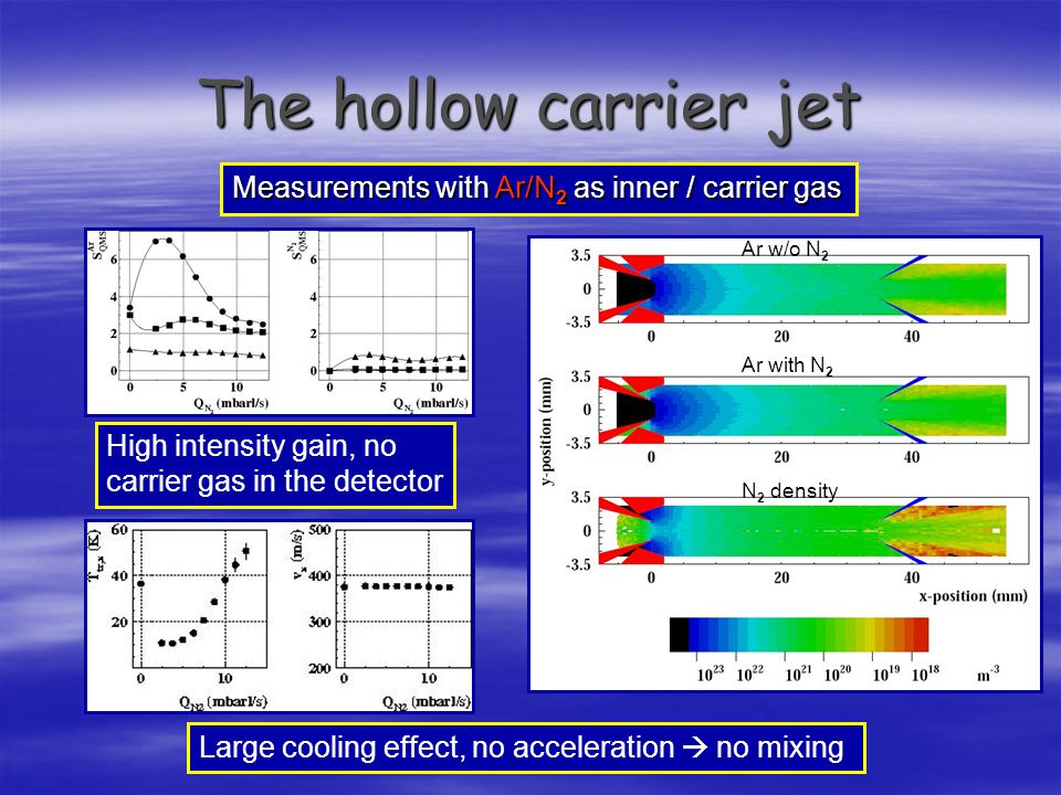 The hollow carrier jet Measurements with Ar/N2 as inner / carrier gas