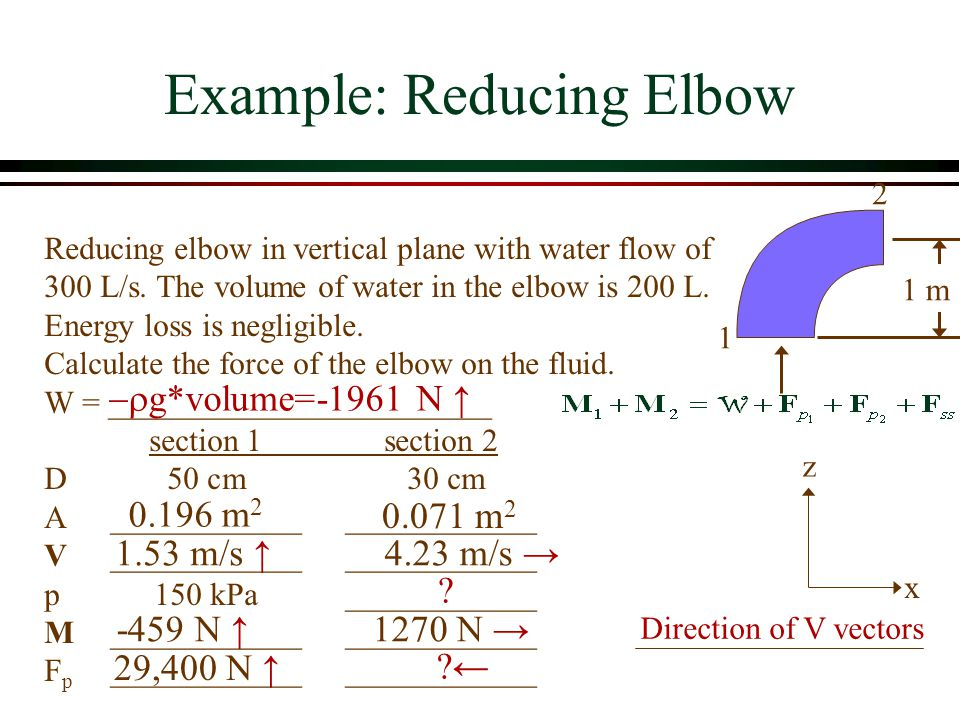 Example: Reducing Elbow