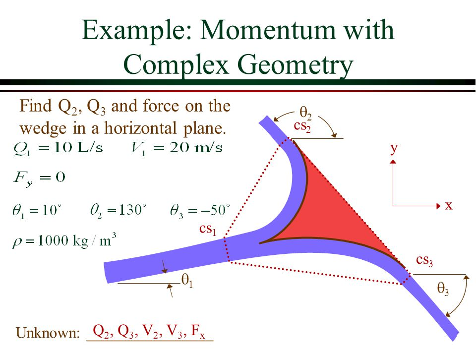 Example: Momentum with Complex Geometry