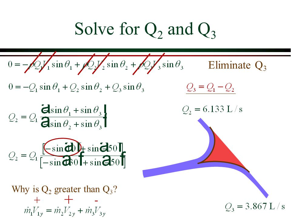 Solve for Q2 and Q3 Eliminate Q3 Why is Q2 greater than Q3 + + -
