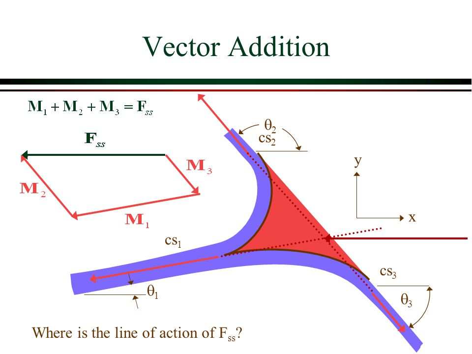 Vector Addition q2 cs2 y x cs1 cs3 q1 q3