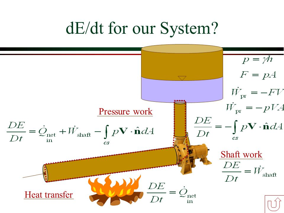 dE/dt for our System Pressure work Shaft work Heat transfer