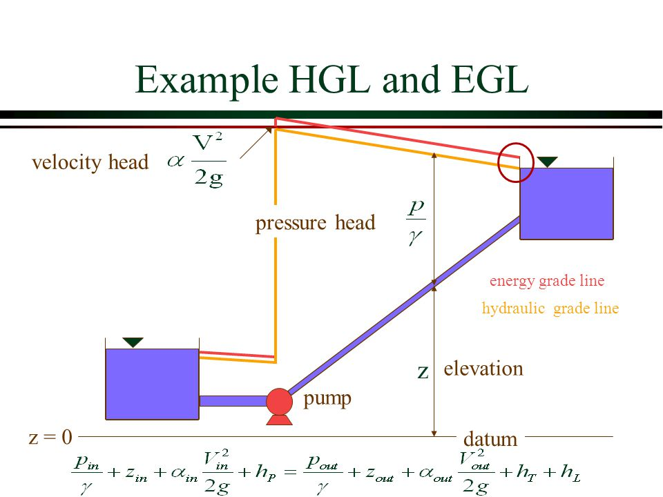 Example HGL and EGL z velocity head pressure head elevation pump z = 0