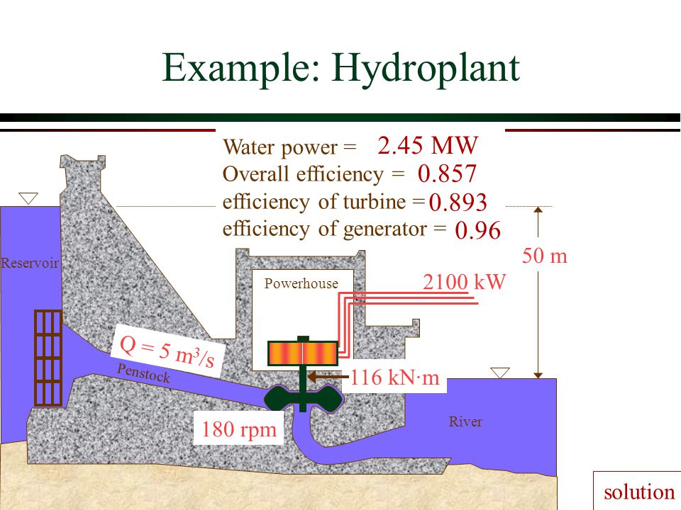 Example: Hydroplant 2.45 MW 0.857 0.893 0.96 Water power =
