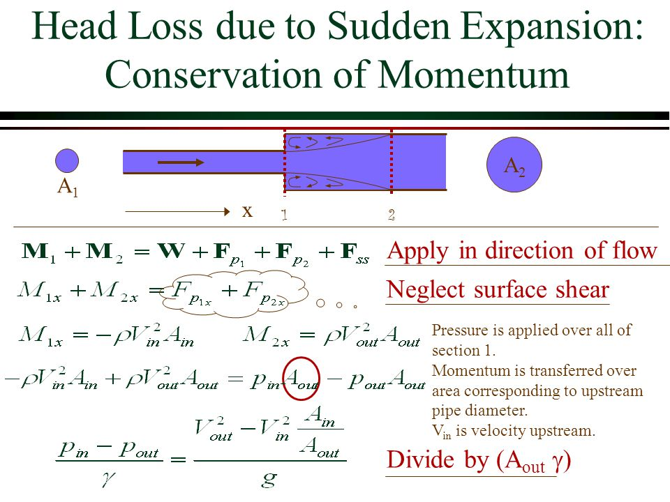 Head Loss due to Sudden Expansion: Conservation of Momentum