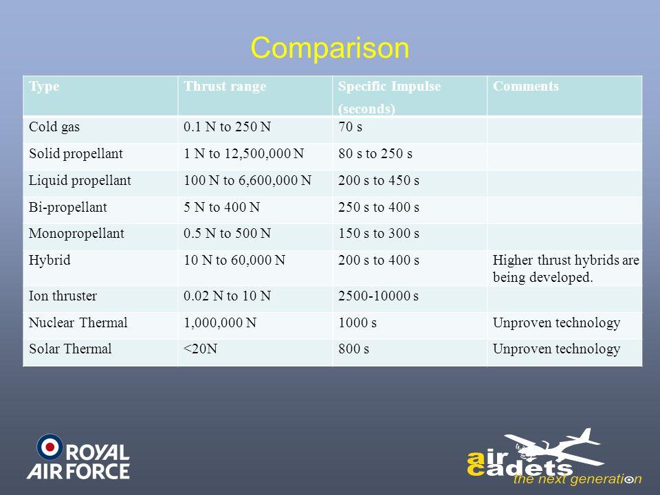 Comparison Type Thrust range Specific Impulse (seconds) Comments