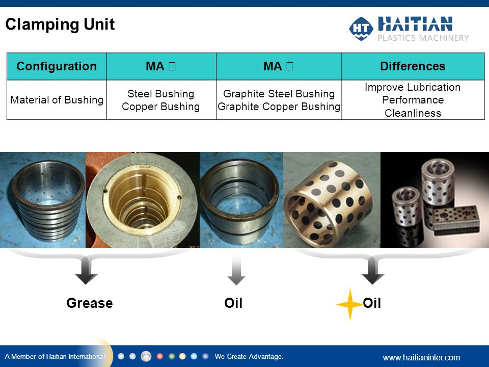 Clamping Unit Grease Oil Oil Configuration MA Ⅰ MA Ⅱ Differences