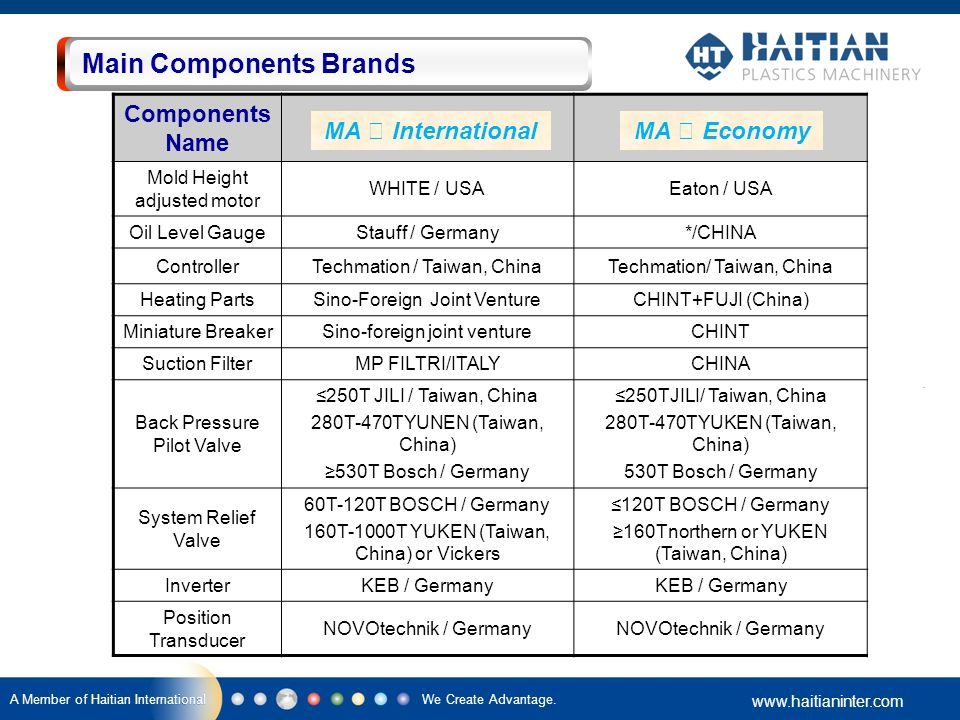 Main Components Brands