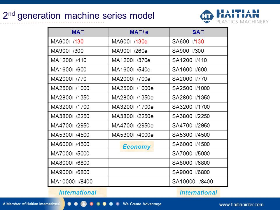 2nd generation machine series model