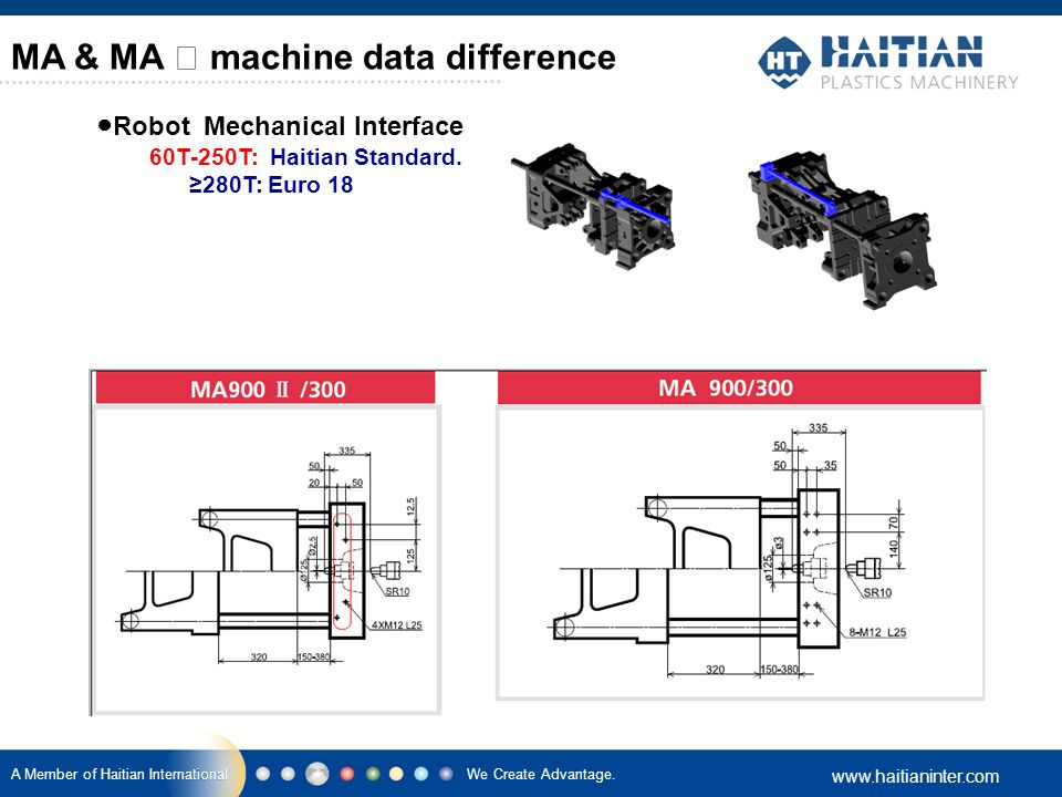 MA & MA Ⅱ machine data difference