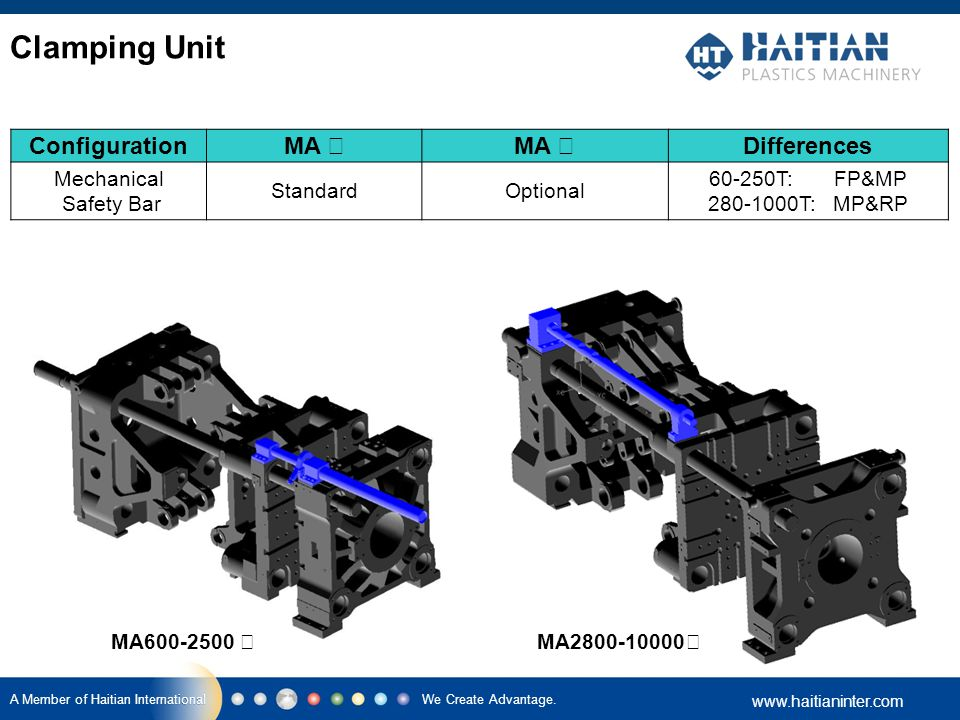 Clamping Unit Configuration MA Ⅰ MA Ⅱ Differences Mechanical