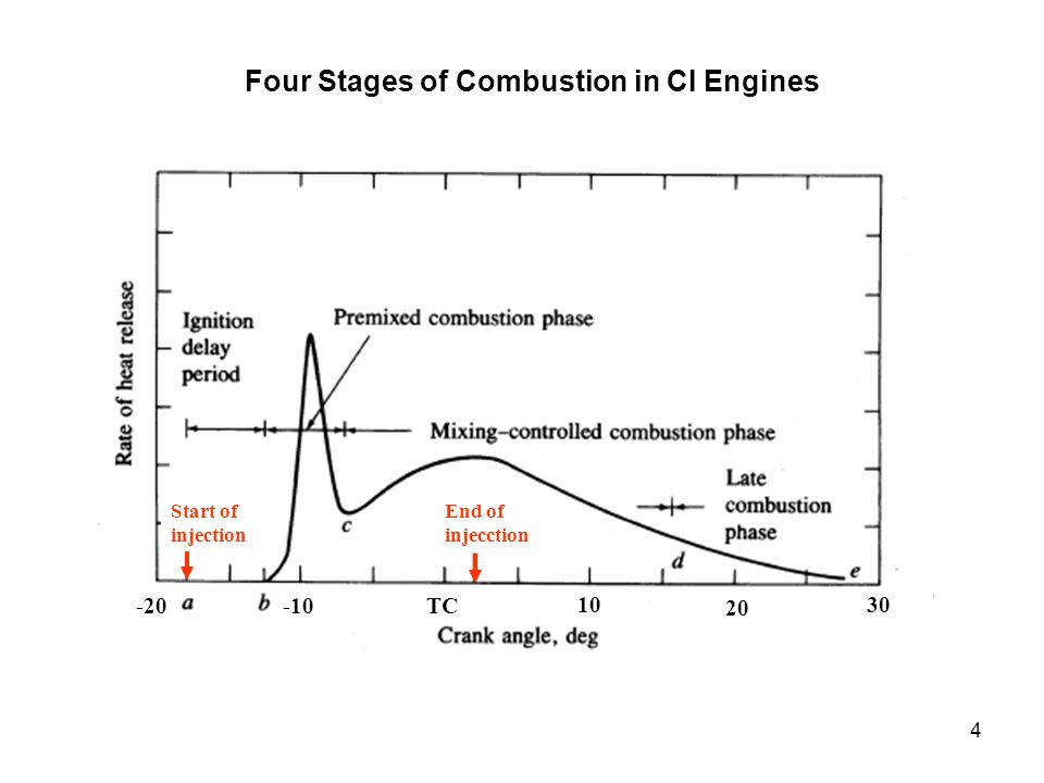 Four Stages of Combustion in CI Engines