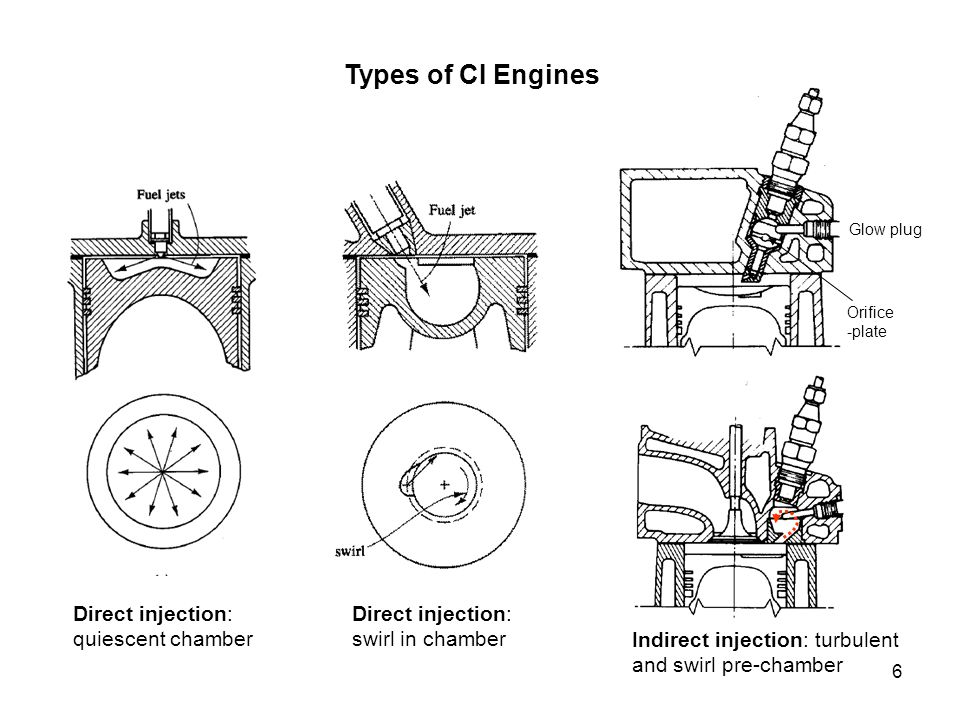 Types of CI Engines Direct injection: quiescent chamber
