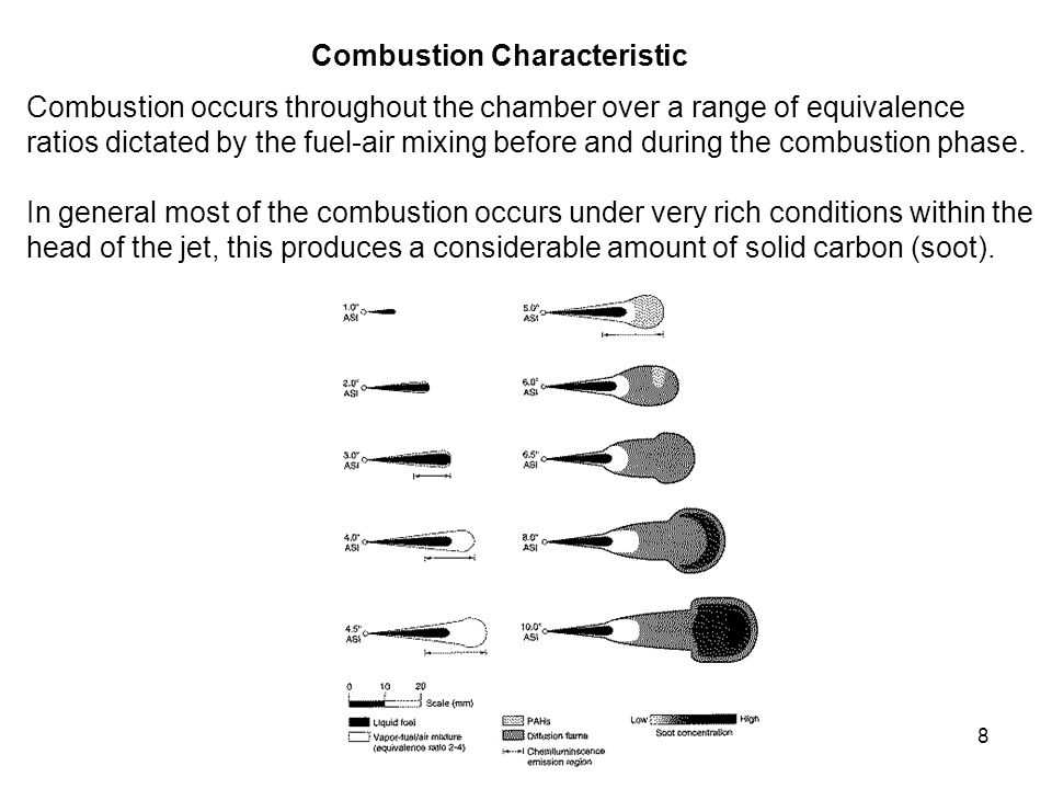 Combustion Characteristic