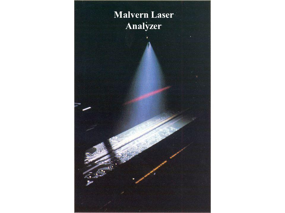 Malvern Laser Analyzer