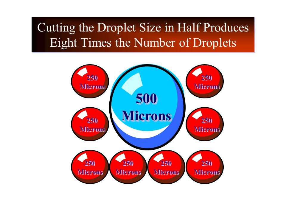 Cutting the Droplet Size in Half Produces Eight Times the Number of Droplets